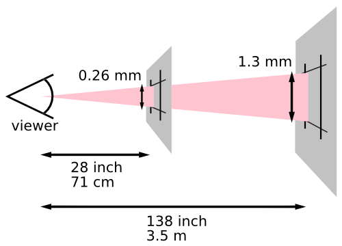 This diagram illustrates how the definition of a pixel 		             depends on the users distance from the viewing surface 		             (paper or screen). 		             The image depicts the user looking at two planes, one 		             28 inches (71 cm) from the user, the second 140 inches 		             (3.5 m) from the user. An expanding cone is projected 		             from the user's eye onto each plane. Where the cone 		             strikes the first plane, the projected pixel is 0.26 mm 		             high. Where the cone strikes the second plane, the 		             projected pixel is 1.4 mm high.